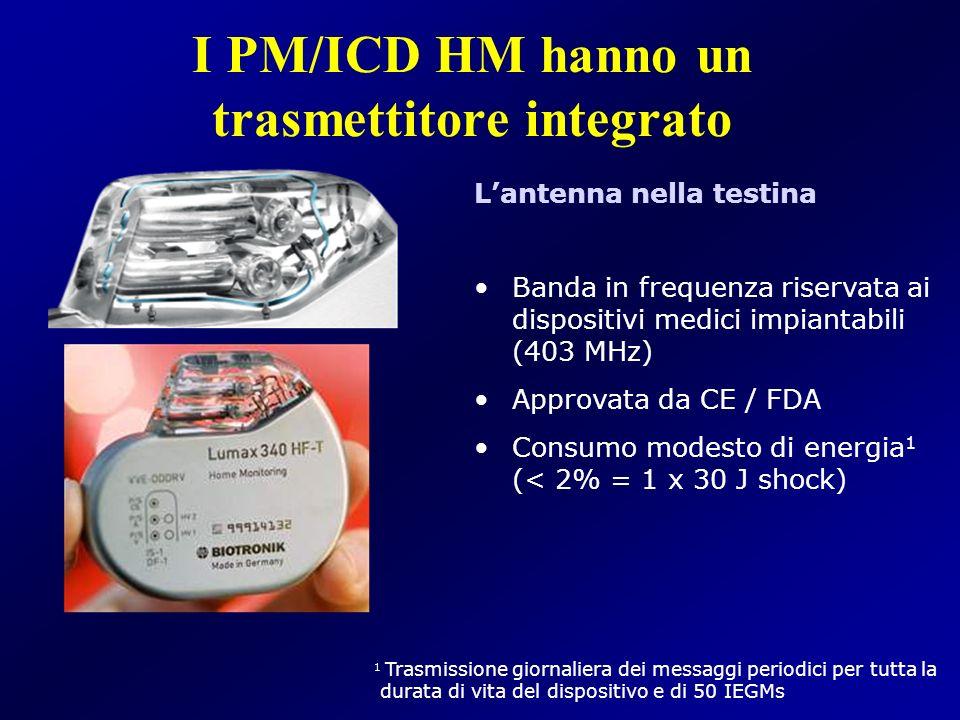 I PM/ICD HM hanno un trasmettitore integrato Lantenna nella testina Banda in frequenza riservata ai dispositivi medici impiantabili (403 MHz) Approvat