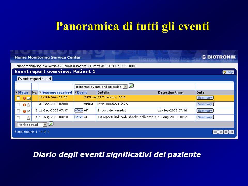 Panoramica di tutti gli eventi Diario degli eventi significativi del paziente