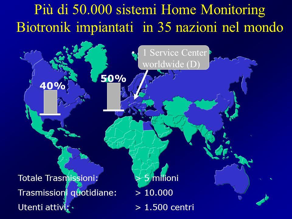 40% 50% 1 Service Center worldwide (D) Più di 50.000 sistemi Home Monitoring Biotronik impiantati in 35 nazioni nel mondo Totale Trasmissioni: > 5 mil