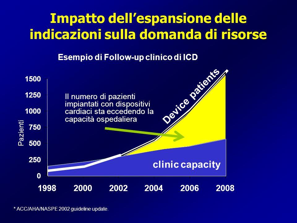 Impatto dellespansione delle indicazioni sulla domanda di risorse Device patients Pazienti 0 250 500 750 1000 1250 1500 199820002002200420062008 clini