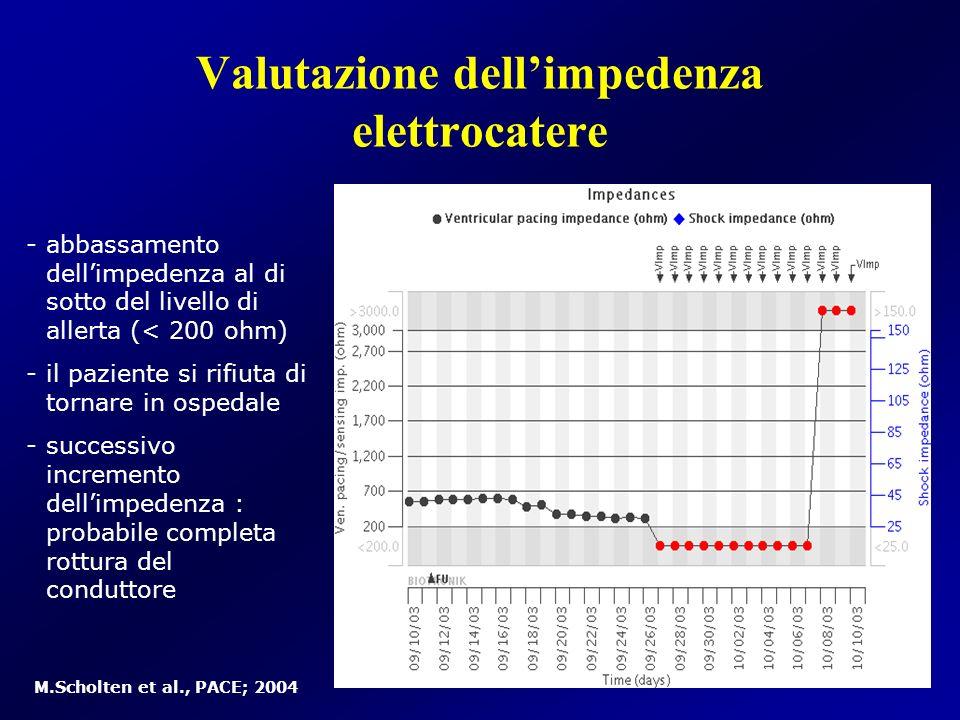 -abbassamento dellimpedenza al di sotto del livello di allerta (< 200 ohm) -il paziente si rifiuta di tornare in ospedale -successivo incremento delli