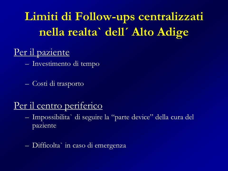 Limiti di Follow-ups centralizzati nella realta` dell´ Alto Adige Per il paziente –Investimento di tempo –Costi di trasporto Per il centro periferico