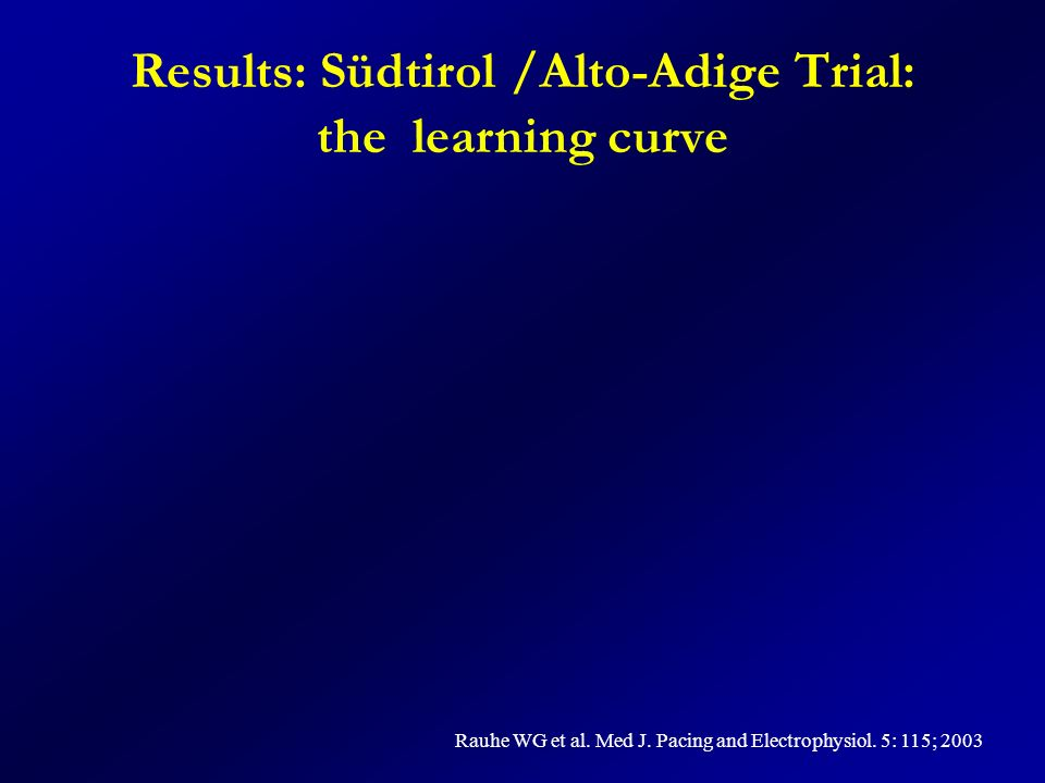 Results: Südtirol /Alto-Adige Trial: the learning curve Rauhe WG et al. Med J. Pacing and Electrophysiol. 5: 115; 2003