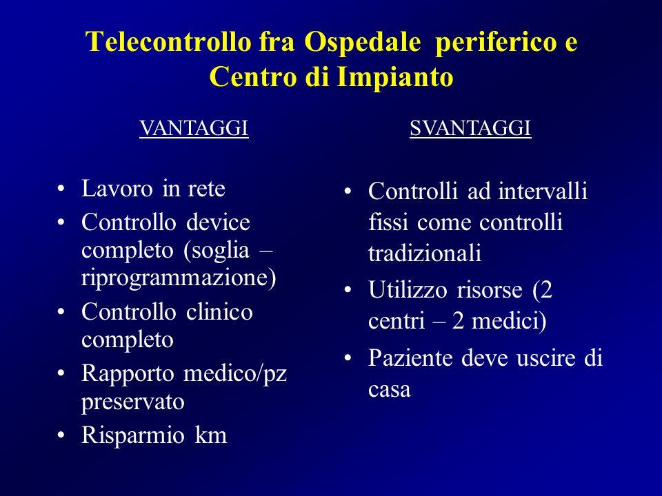 Telecontrollo fra Ospedale periferico e Centro di Impianto Lavoro in rete Controllo device completo (soglia – riprogrammazione) Controllo clinico comp