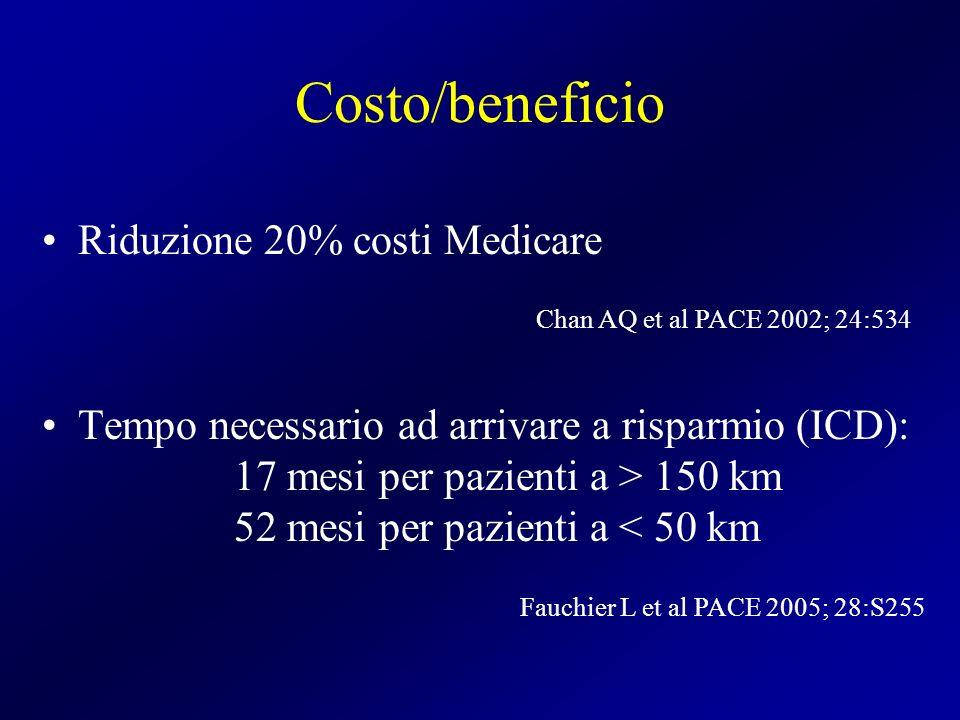 Costo/beneficio Riduzione 20% costi Medicare Tempo necessario ad arrivare a risparmio (ICD): 17 mesi per pazienti a > 150 km 52 mesi per pazienti a <