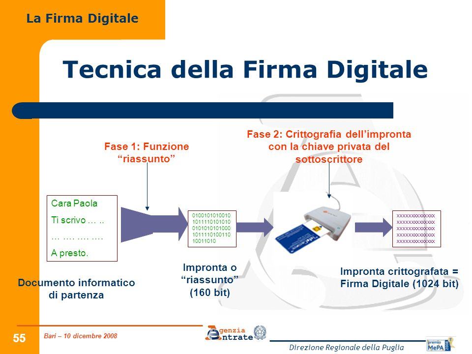 Bari – 10 dicembre 2008 Direzione Regionale della Puglia 55 Tecnica della Firma Digitale La Firma Digitale Cara Paola Ti scrivo ….. … …. …. …. A prest