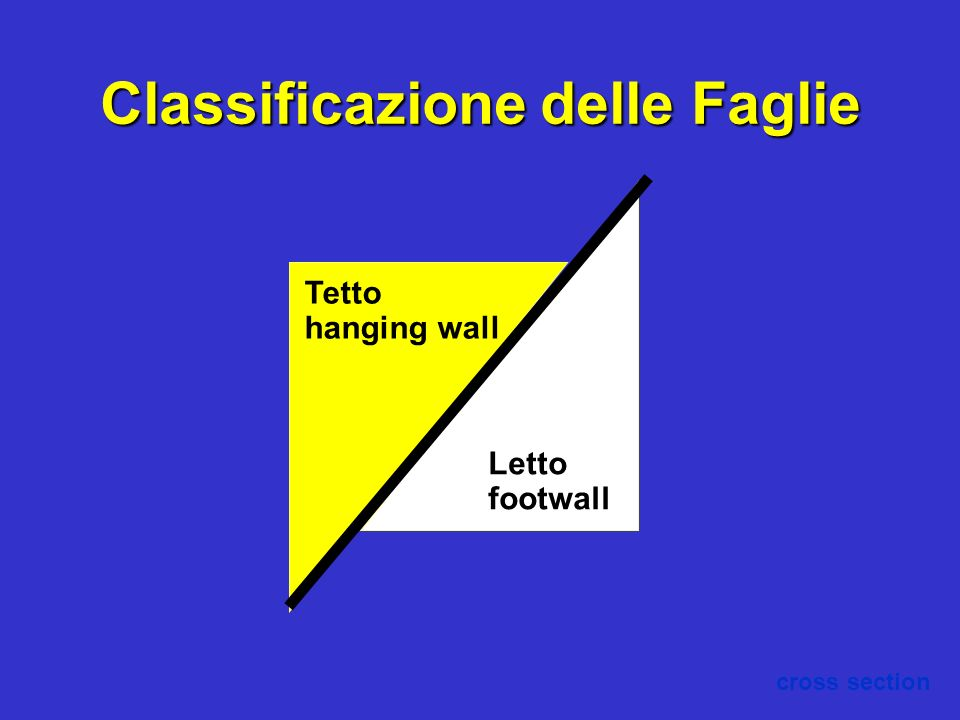 Classificazione delle Faglie Tetto hanging wall Letto footwall cross section
