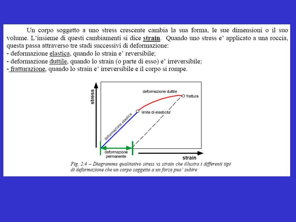 Formazione di una Discordanza Semplice Fig. 9.6