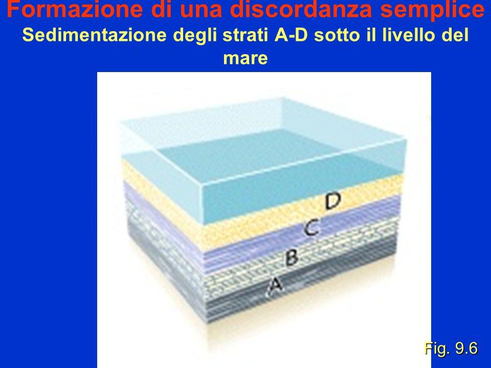 Formazione di una discordanza semplice Sedimentazione degli strati A-D sotto il livello del mare Fig. 9.6