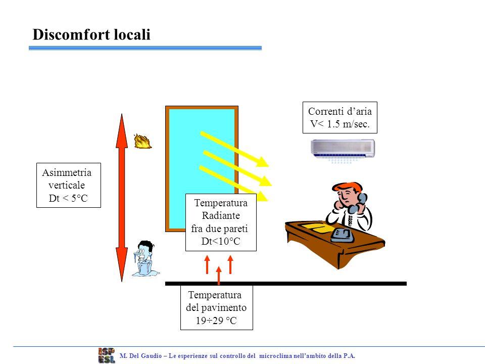 Qualità dellaria Accumulo di bioeffluenticoncentrazione di CO 2 ASHRAE 62 1989 X + 700 p.p.m.