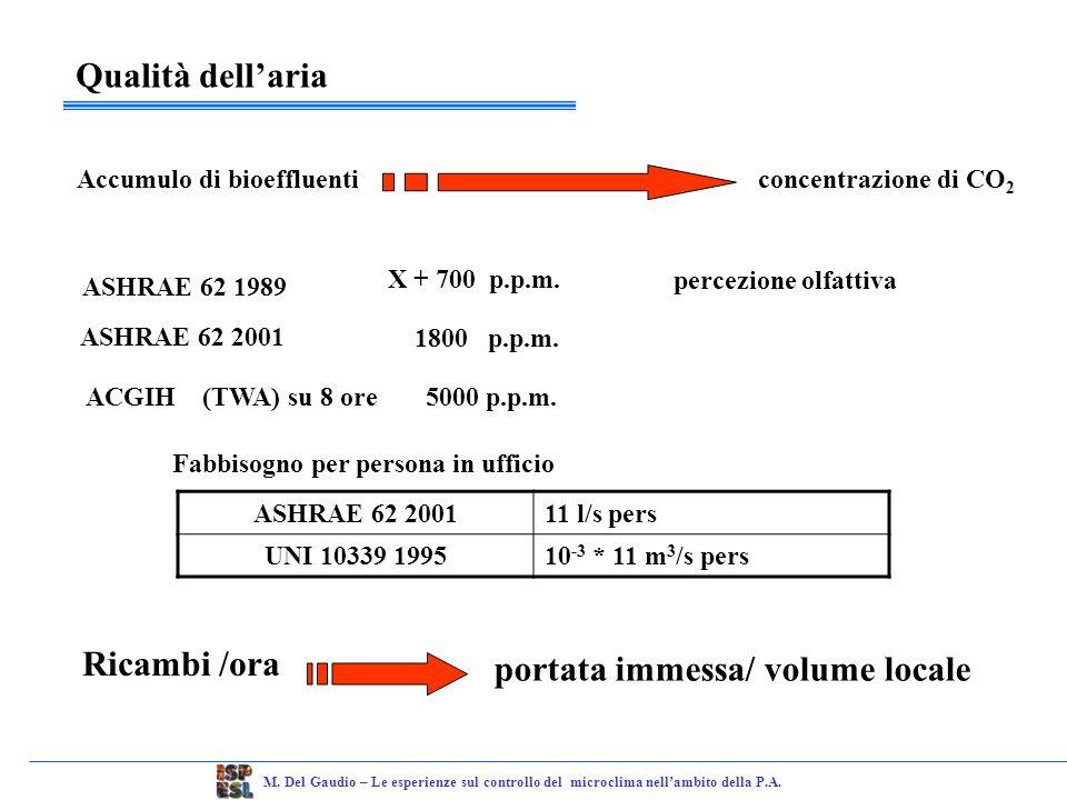 Ventilazione Ventilazione naturale Ventilazione meccanica Finestre Aperture varie Aria esterna non trattata Impianti di ventilazione Filtrazione Trattamento termico ed igrometrico M.