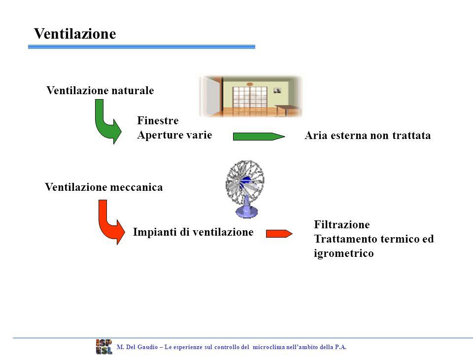Controllo del microclima M.