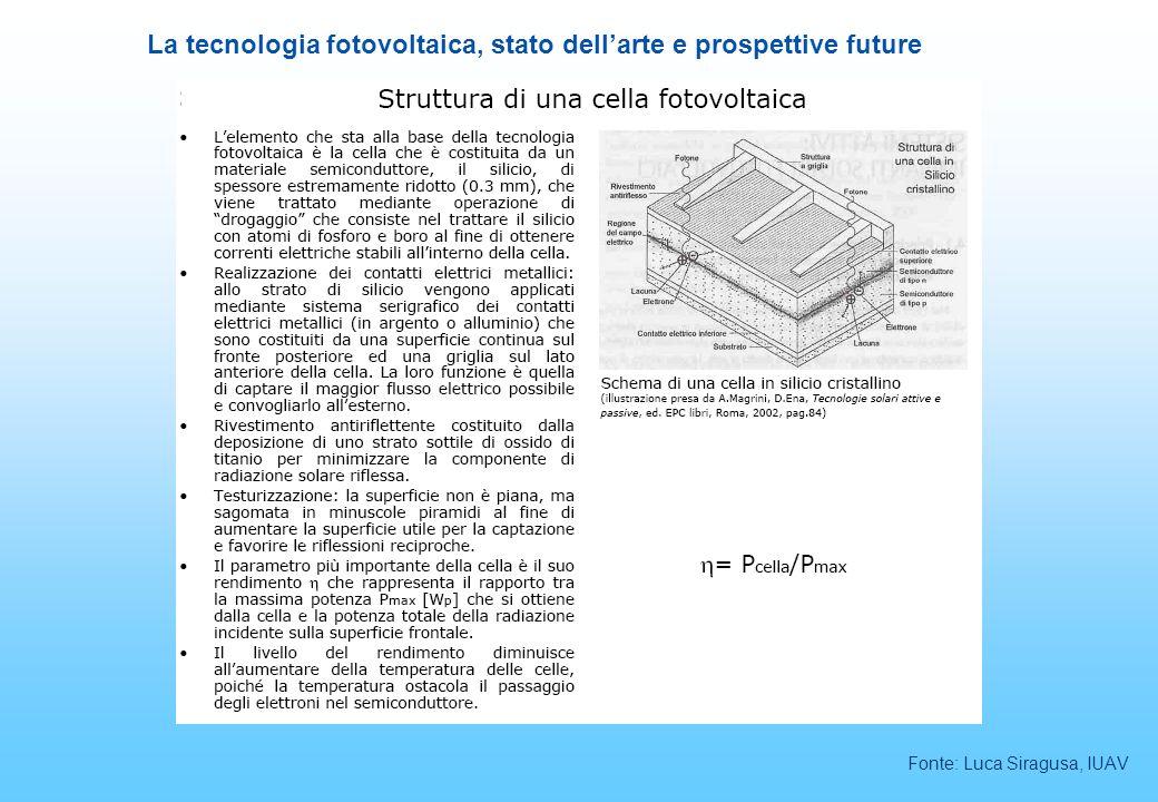 La tecnologia fotovoltaica, stato dellarte e prospettive future Fonte: Luca Siragusa, IUAV