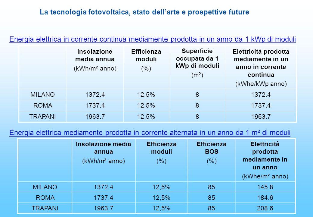 La tecnologia fotovoltaica, stato dellarte e prospettive future Insolazione media annua (kWh/m² anno) Efficienza moduli (%) Efficienza BOS (%) Elettri