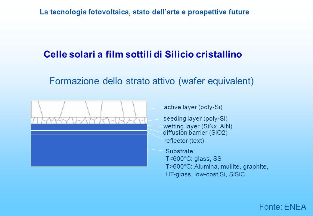 La tecnologia fotovoltaica, stato dellarte e prospettive future Celle solari a film sottili di Silicio cristallino Formazione dello strato attivo (waf