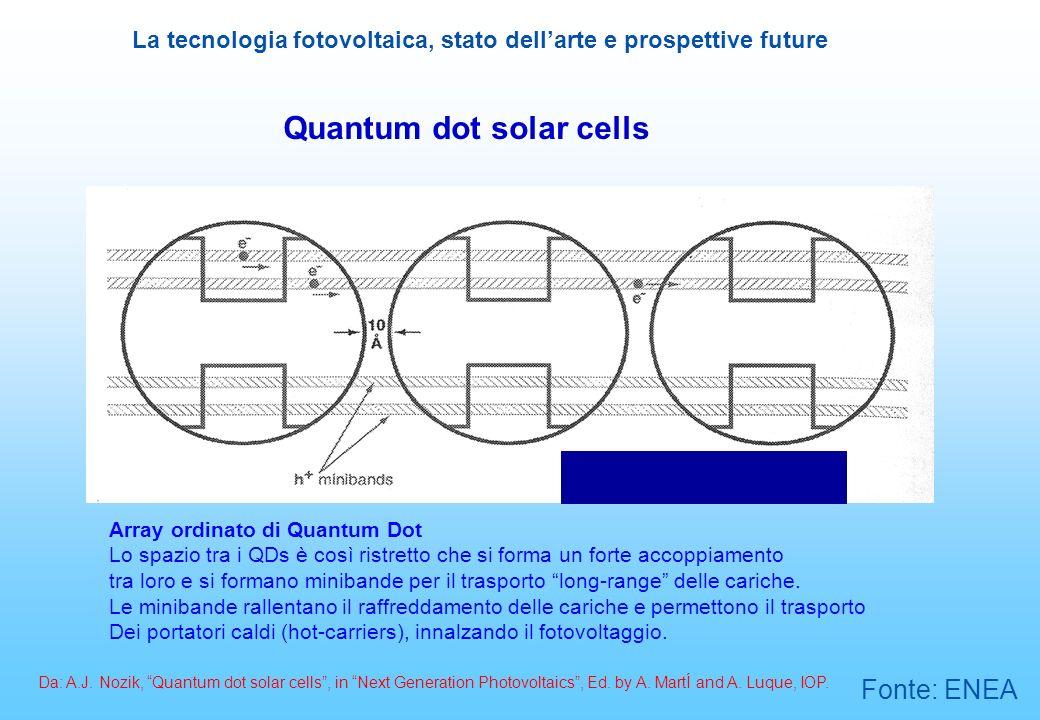 La tecnologia fotovoltaica, stato dellarte e prospettive future Quantum dot solar cells Array ordinato di Quantum Dot Lo spazio tra i QDs è così ristr