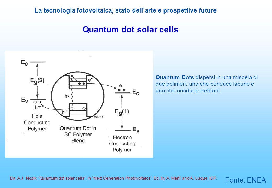 La tecnologia fotovoltaica, stato dellarte e prospettive future Quantum dot solar cells Quantum Dots dispersi in una miscela di due polimeri: uno che