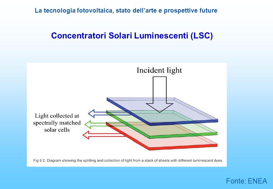 La tecnologia fotovoltaica, stato dellarte e prospettive future Concentratori Solari Luminescenti (LSC) Fonte: ENEA