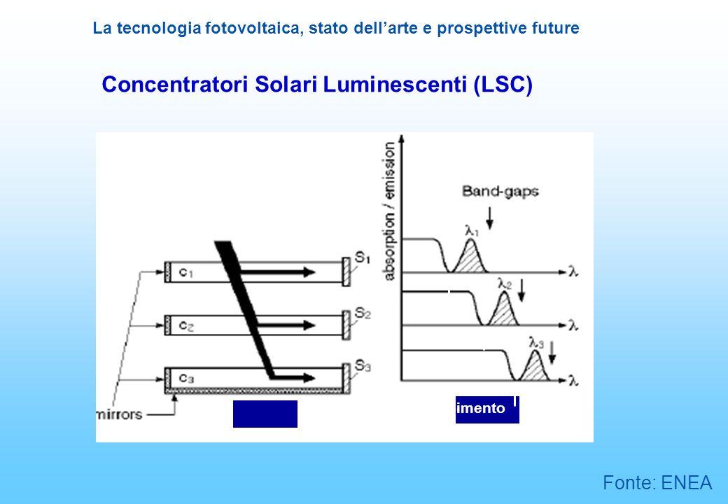 La tecnologia fotovoltaica, stato dellarte e prospettive future Concentratori Solari Luminescenti (LSC) Solar cells Soglie di assorbimento Red-shift F