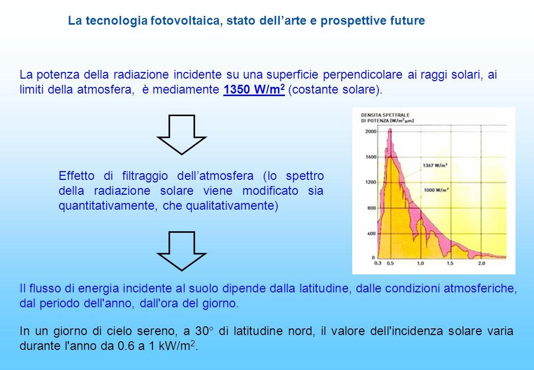 La tecnologia fotovoltaica, stato dellarte e prospettive future Il flusso di energia incidente al suolo dipende dalla latitudine, dalle condizioni atm
