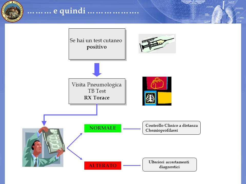 ……… e quindi ………………. Visita Pneumologica TB Test RX Torace Visita Pneumologica TB Test RX Torace NORMALE ALTERATO Controllo Clinico a distanza Chemiop