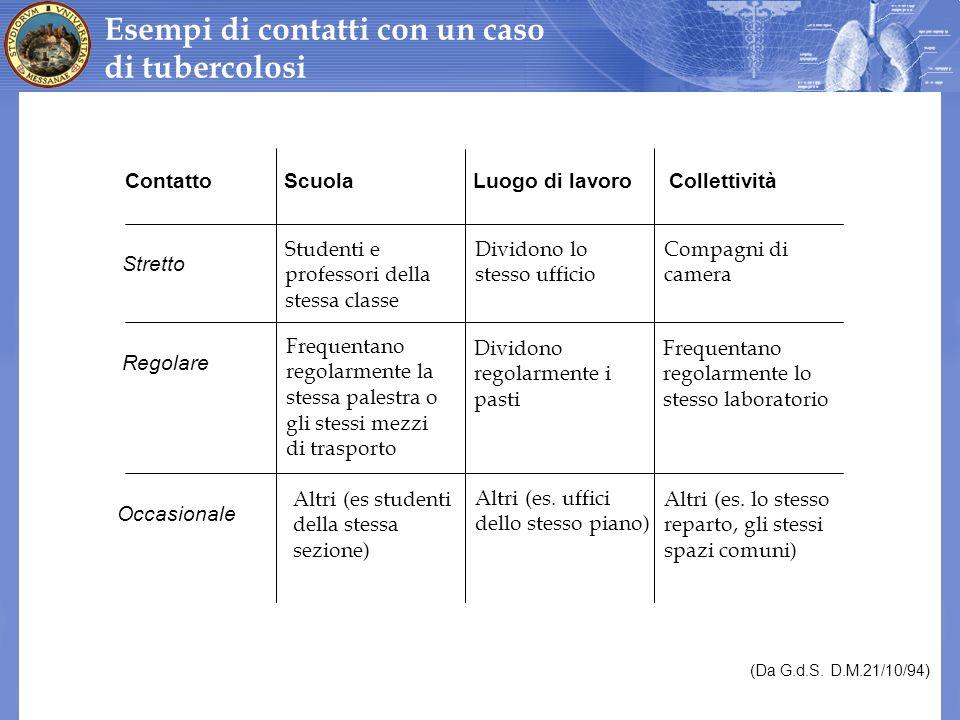 (Da G.d.S. D.M.21/10/94) Esempi di contatti con un caso di tubercolosi ContattoLuogo di lavoroCollettività Stretto Regolare Occasionale Scuola Student