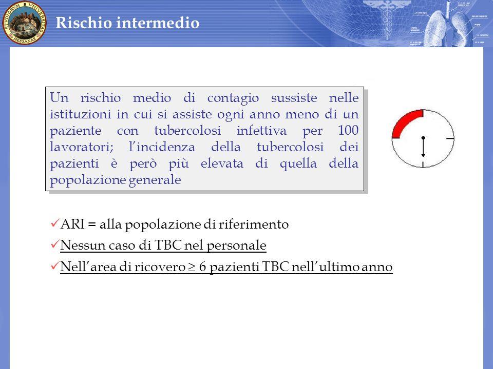ARI = alla popolazione di riferimento Nessun caso di TBC nel personale Nellarea di ricovero 6 pazienti TBC nellultimo anno Rischio intermedio Un risch