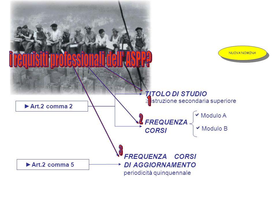 Art.2 comma 2 TITOLO DI STUDIO FREQUENZA CORSI Modulo A Modulo B Art.2 comma 4 FREQUENZA CORSO Modulo C Art.2 comma 5 FREQUENZA CORSI DI AGGIORNAMENTO