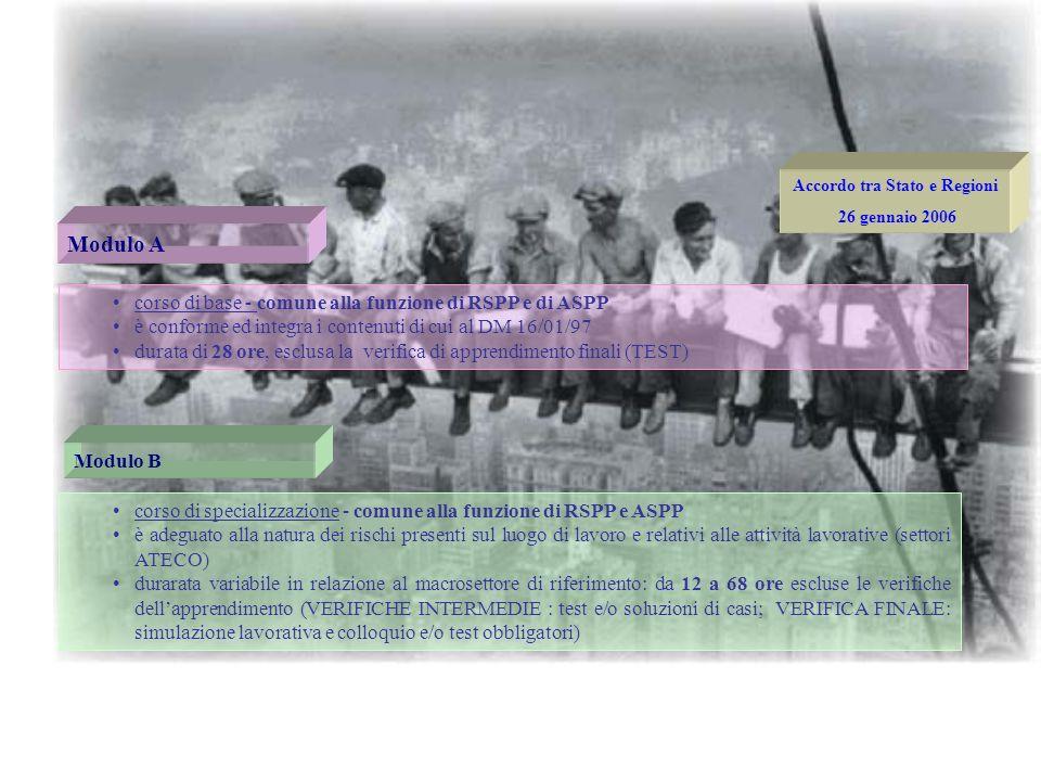 Art.2 comma 2 TITOLO DI STUDIO FREQUENZA CORSI Modulo A Modulo B Art.2 comma 5 FREQUENZA CORSI DI AGGIORNAMENTO periodicità quinquennale istruzione se