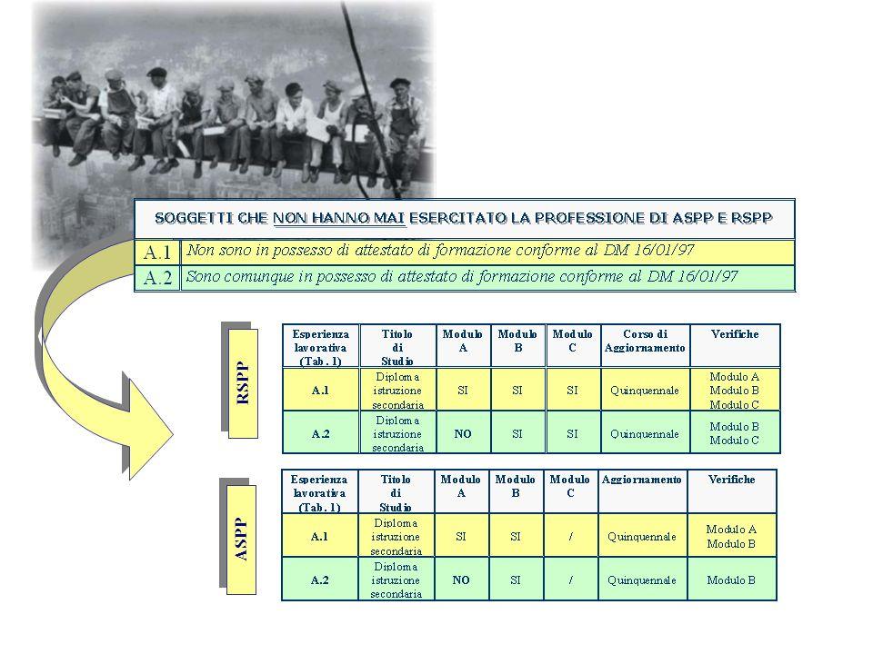 Modulo C corso di specializzazione- solo per la funzione di RSPP aspetti di natura ergonomia e psico-sociale, di organizzazione e gestione delle attiv