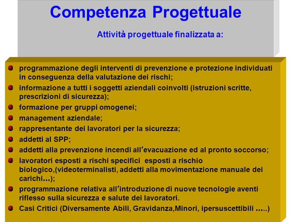 Competenza Valutativa Obbligo di: individuazione e valutazione dei rischi; redazione del documento aziendale della valutazione del rischio con riferim