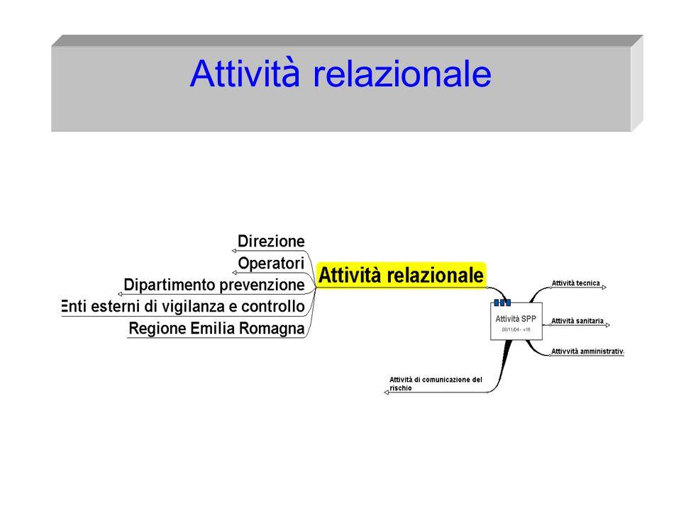 I s t i t u t o S u p e r i o r e di Formazione alla Prevenzione Dr Franco Pugliese- RSPP AUSL Piacenza-Medico Competente Coordinatore 42 I Cinque Ass