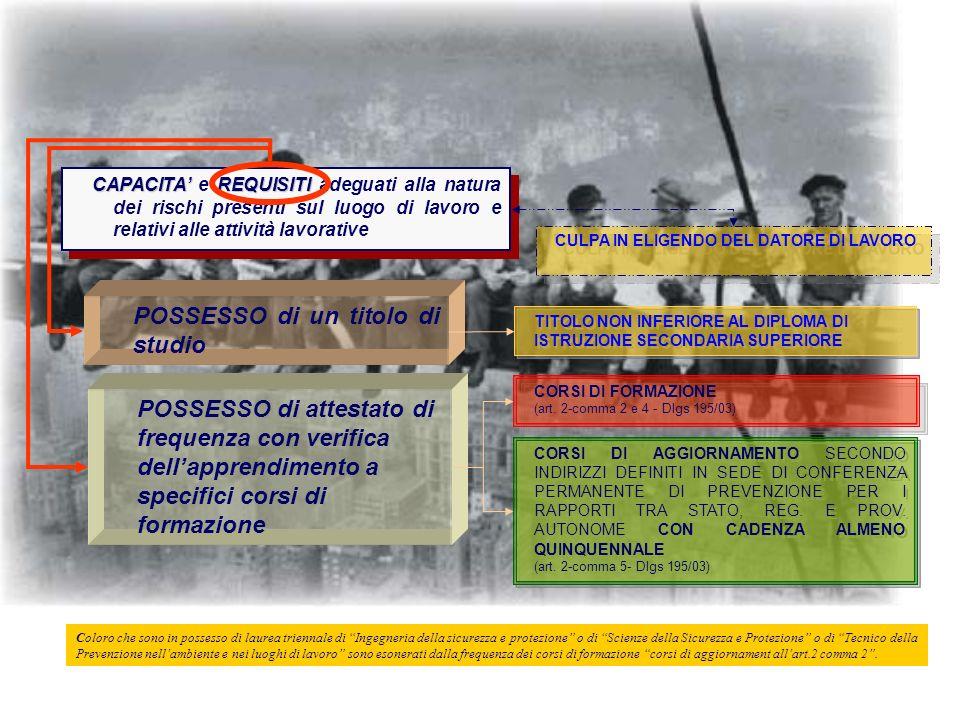 CAPACITA TITOLO DI STUDIO NON INFERIORE AL DIPLOMA DI ISTRUZIONE SECONDARIA SUPERIORE POSSESSO DI ATTESTATO DI FREQUENZA CON VERIFICA DELLAPPRENDIMENTO A SPECIFICI CORSI DI FORMAZIONE ADEGUATE ALLA NATURA DEI RISCHI PRESENTI SUL LUOGO DI LAVORO RELATIVE ALLE ALLE ATTIVITÀ LAVORATIVE REQUISITI PROFESSIONALI Art.