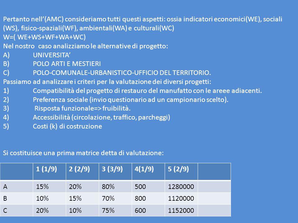 Pertanto nell(AMC) consideriamo tutti questi aspetti: ossia indicatori economici(WE), sociali (WS), fisico-spaziali(WF), ambientali(WA) e culturali(WC