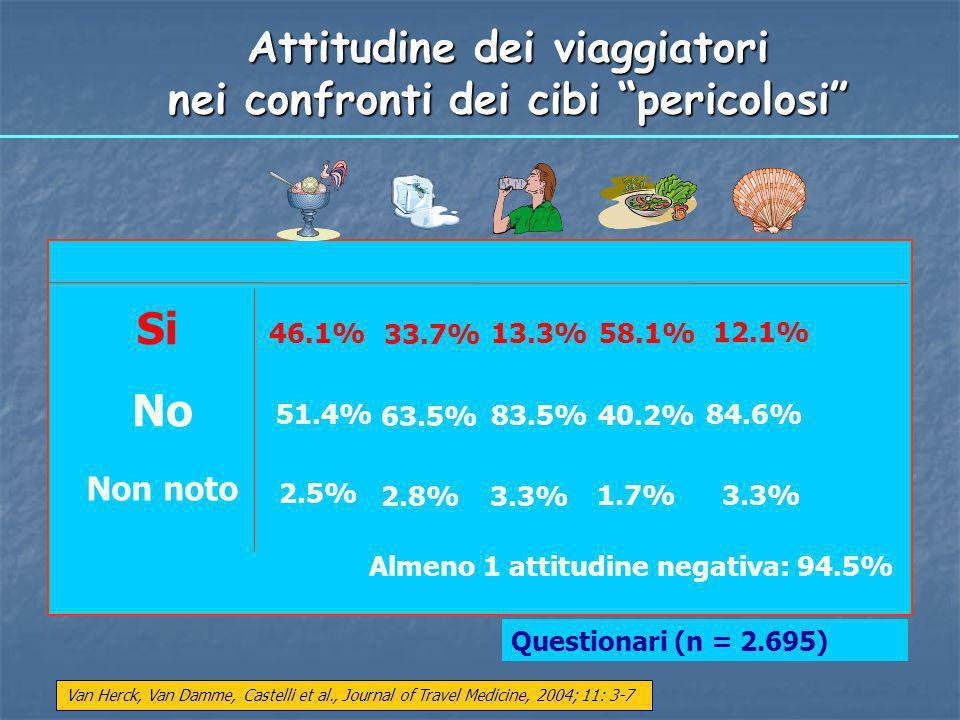 Attitudine dei viaggiatori nei confronti dei cibi pericolosi Questionari (n = 2.695) Si No Non noto 46.1% 2.5% 51.4% 33.7% 2.8% 63.5% 13.3% 3.3% 83.5%