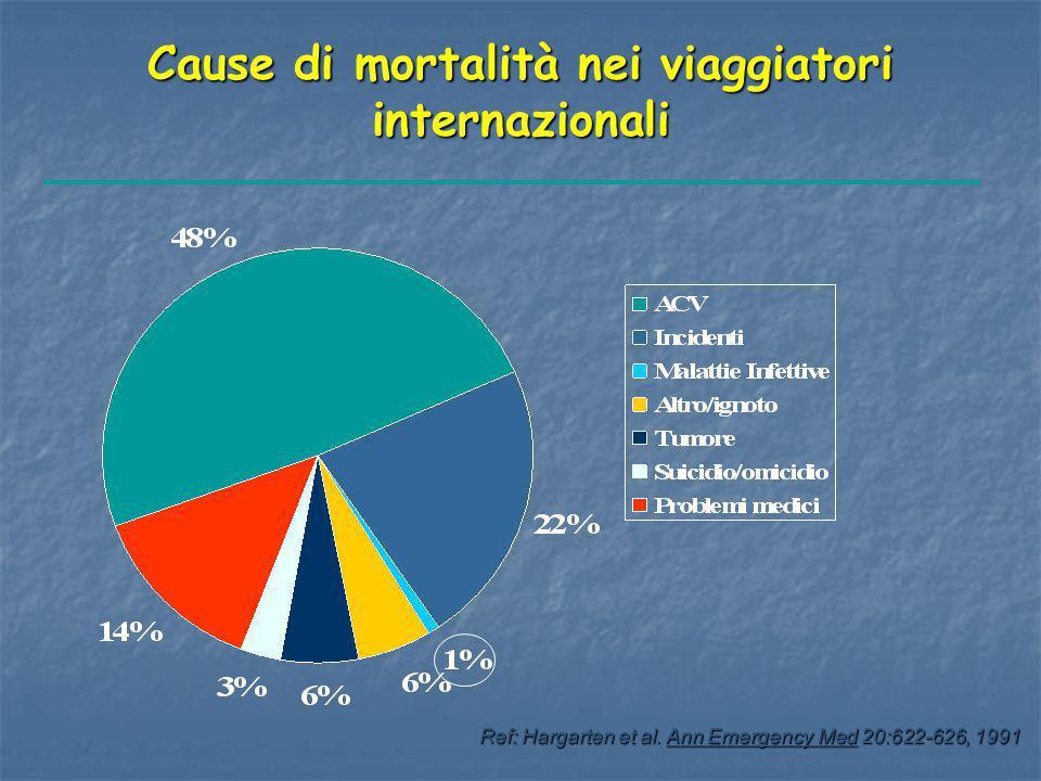 Cause di mortalità nei viaggiatori internazionali Ref: Hargarten et al. Ann Emergency Med 20:622-626, 1991