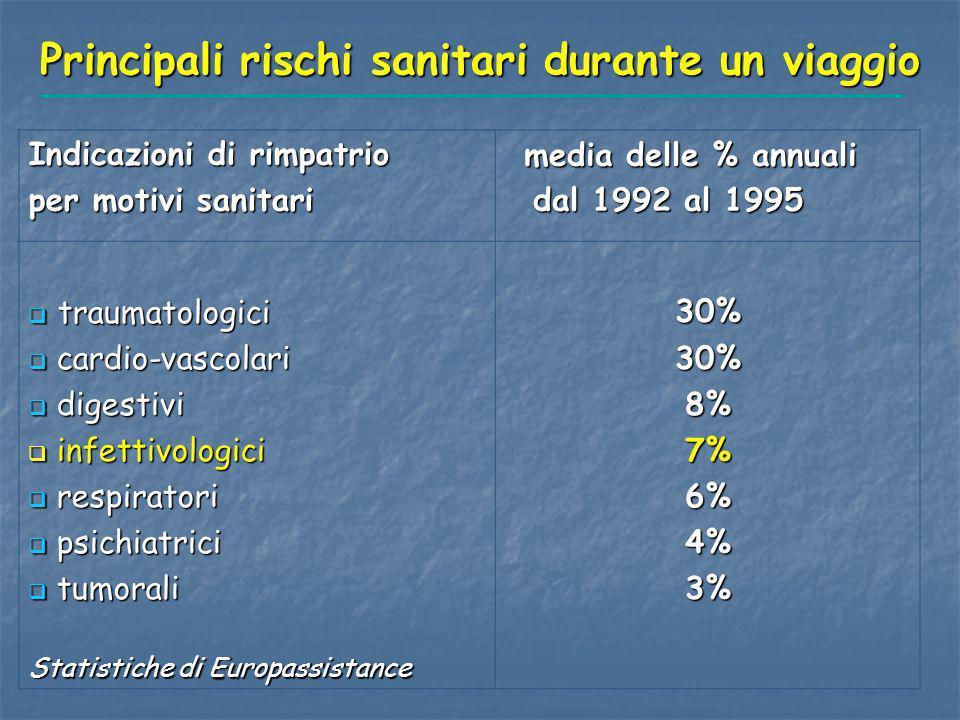 Principali rischi sanitari durante un viaggio Indicazioni di rimpatrio per motivi sanitari media delle % annuali media delle % annuali dal 1992 al 199