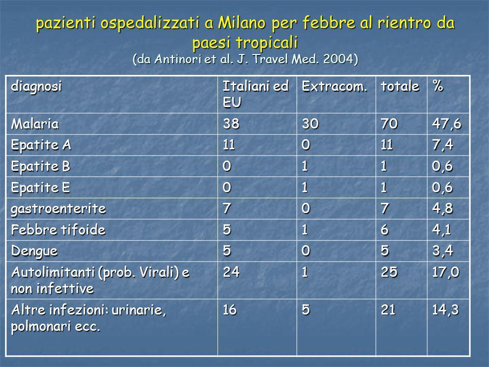 pazienti ospedalizzati a Milano per febbre al rientro da paesi tropicali (da Antinori et al. J. Travel Med. 2004) diagnosi Italiani ed EU Extracom.tot