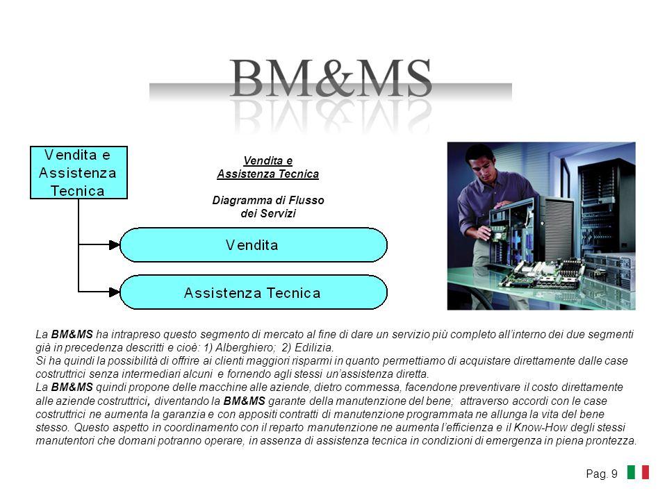 La BM&MS ha intrapreso questo segmento di mercato al fine di dare un servizio più completo allinterno dei due segmenti già in precedenza descritti e cioè: 1) Alberghiero; 2) Edilizia.