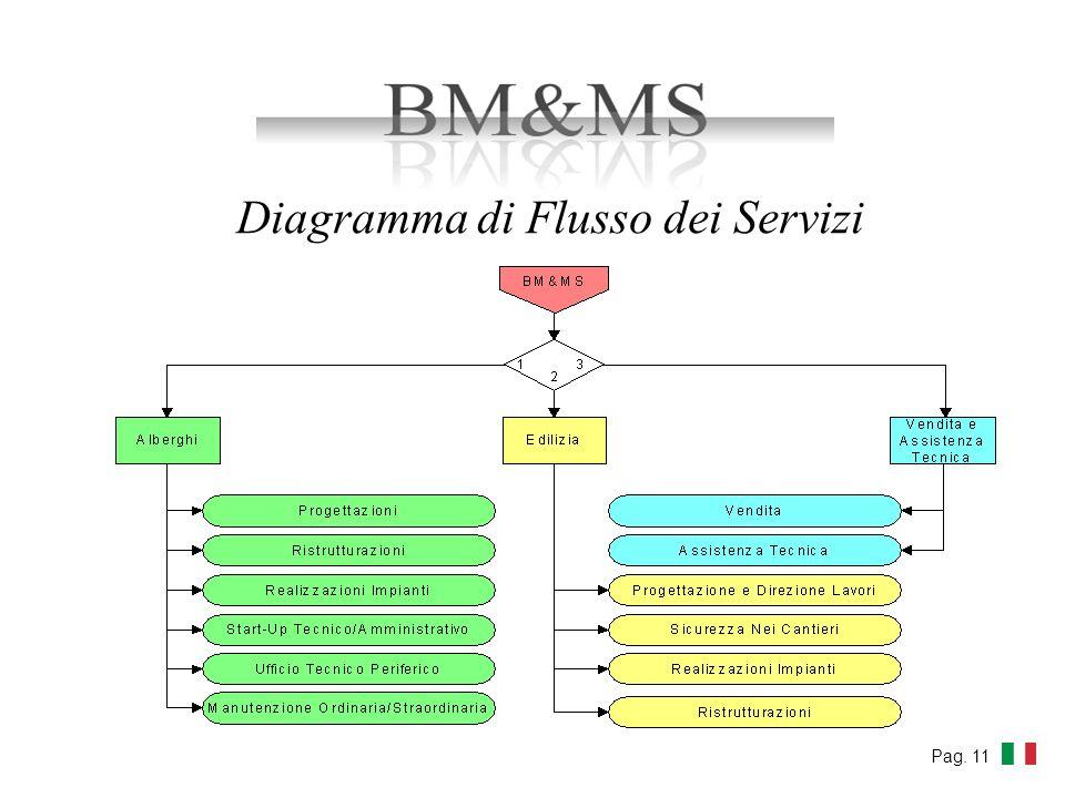 Diagramma di Flusso dei Servizi Pag. 11