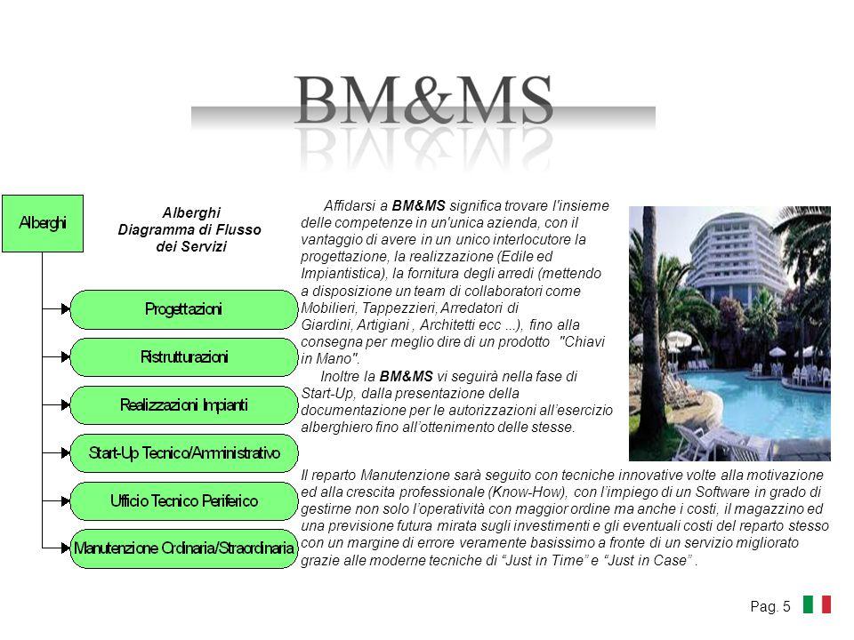 Affidarsi a BM&MS significa trovare l'insieme delle competenze in un'unica azienda, con il vantaggio di avere in un unico interlocutore la progettazio