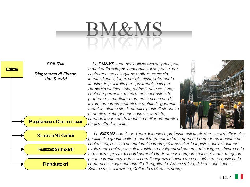 La BM&MS vede nell'edilizia uno dei principali motori dello sviluppo economico di un paese: per costruire case ci vogliono mattoni, cemento, tondini d