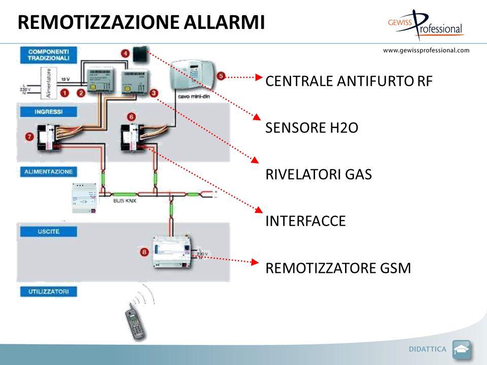 REMOTIZZAZIONE ALLARMI CENTRALE ANTIFURTO RF SENSORE H2O RIVELATORI GAS INTERFACCE REMOTIZZATORE GSM