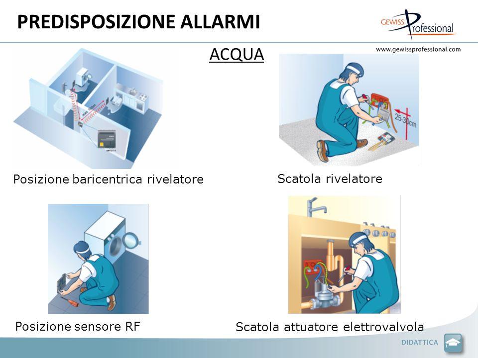 PREDISPOSIZIONE ALLARMI Posizione baricentrica rivelatore Scatola rivelatore Posizione sensore RF Scatola attuatore elettrovalvola ACQUA