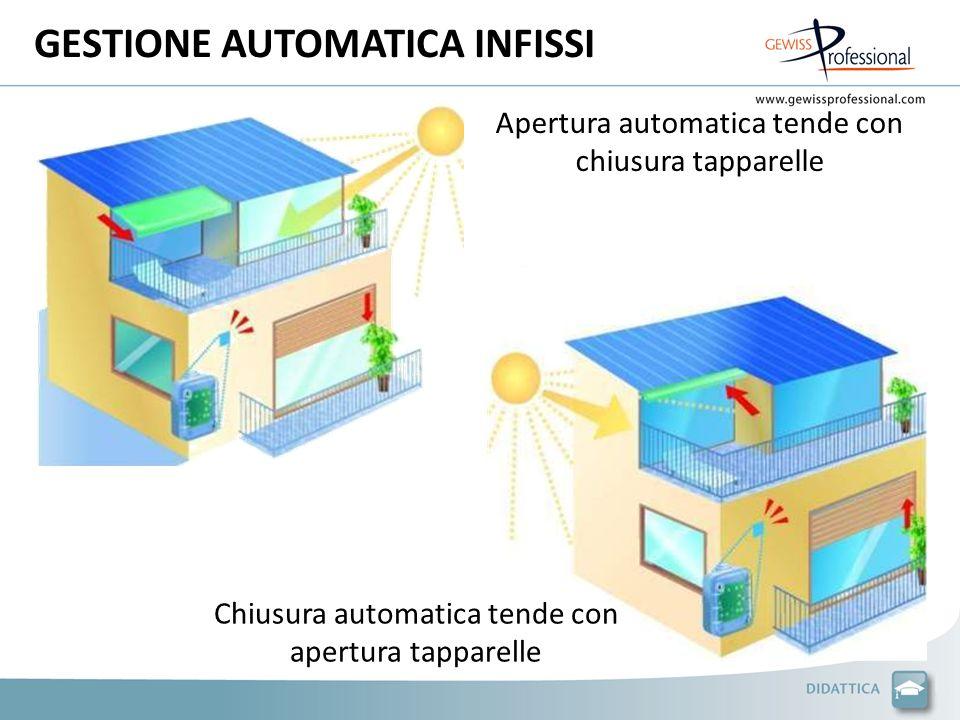 GESTIONE AUTOMATICA INFISSI Apertura automatica tende con chiusura tapparelle Chiusura automatica tende con apertura tapparelle