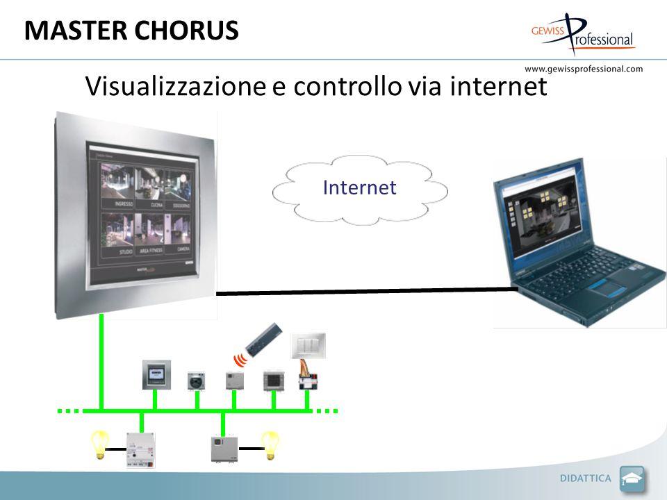 MASTER CHORUS Visualizzazione e controllo via internet Internet