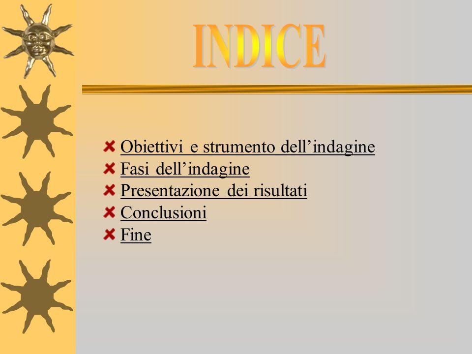 Le caratteristiche di uno studente di scuola superiore, risultate dalla nostra indagine, sono: