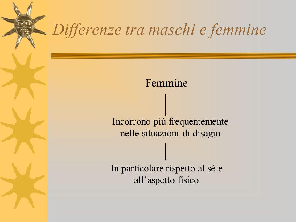 Differenze tra maschi e femmine Femmine Incorrono più frequentemente nelle situazioni di disagio In particolare rispetto al sé e allaspetto fisico