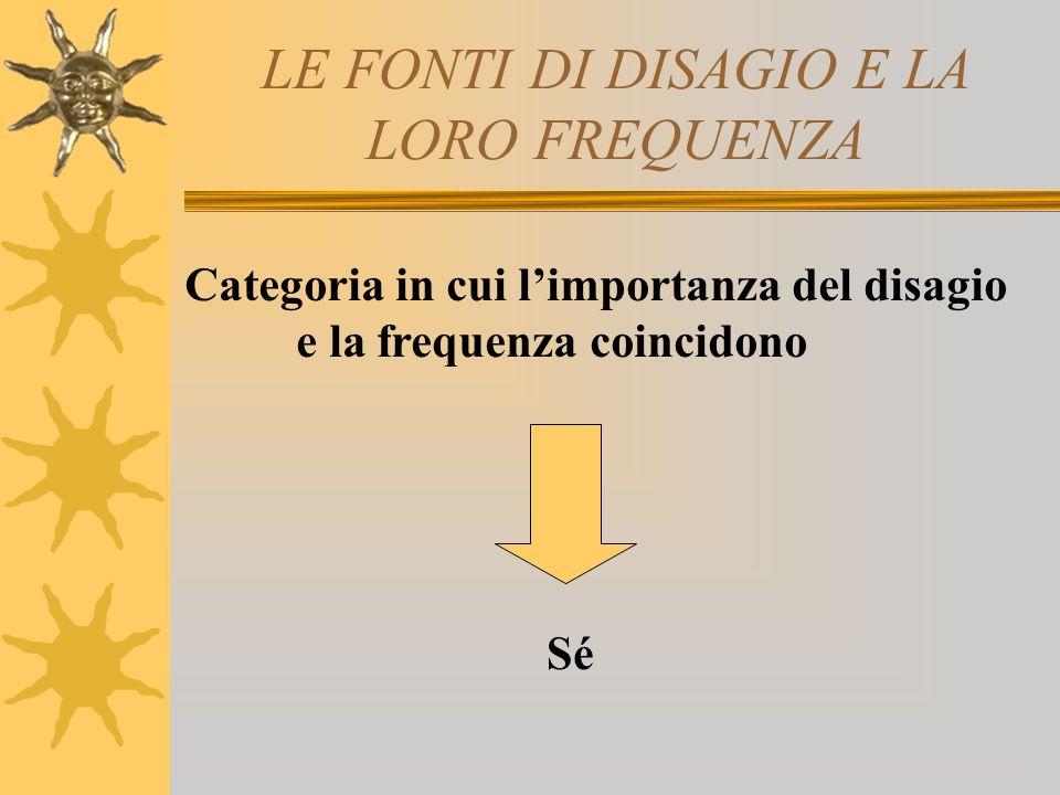 LE FONTI DI DISAGIO E LA LORO FREQUENZA Categoria in cui limportanza del disagio e la frequenza coincidono Sé