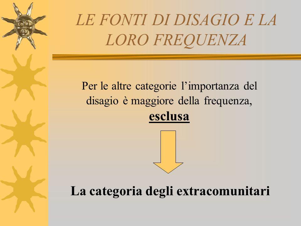 LE FONTI DI DISAGIO E LA LORO FREQUENZA Per le altre categorie limportanza del disagio è maggiore della frequenza, esclusa La categoria degli extracomunitari
